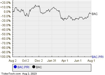 Bank Of Americas Preferred Stock Series I Shares Cross 65 Yield Mark