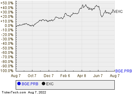 Exelon Corps 620 Trust Preferred Securities About To Put More