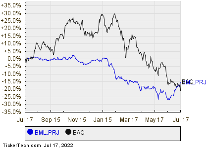 Bank Of America Corps Floating Rate Non Cumulative Preferred Stock