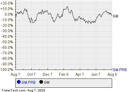 General Motors Co 39 S Series B Mandatory Convertible Junior Preferred Stock Shares Cross 5