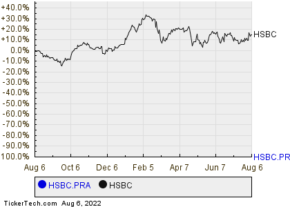 HSBC Holdings' Preference Shares, Series A Cross 6% Yield Mark
