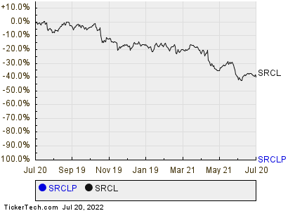 Stericycles Series A Preferred Stock Shares Cross 10 Yield Mark