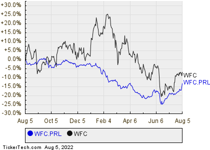 Wells Fargo Non Cumulative Perpetual Convertible Class A Preferred