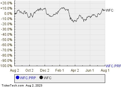 Wells Fargo Cos Non Cumulative Perpetual Class A Preferred Stock
