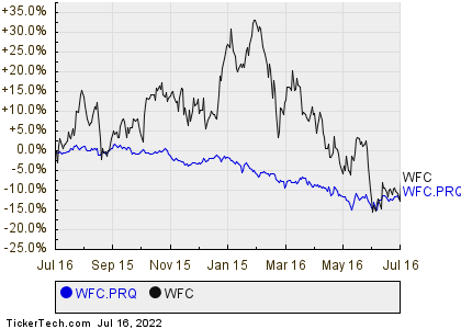 Wells Fargo Fixed To Floating Rate Non Cumulative Perpetual Class A