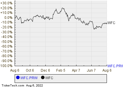 Wells Fargos Preferred Stock Series W Yield Pushes Past 55