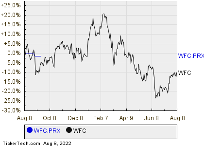 Wells Fargos Preferred Stock Series X Shares Cross 55 Yield Mark