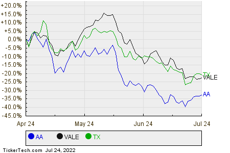 AA,VALE,TX Relative Performance Chart