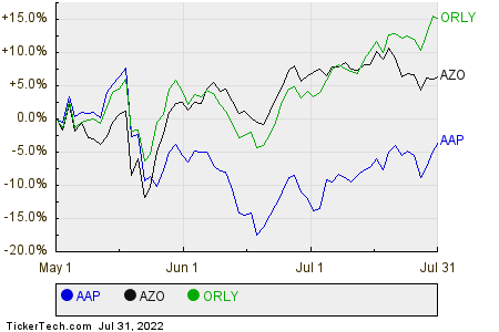 AAP,AZO,ORLY Relative Performance Chart