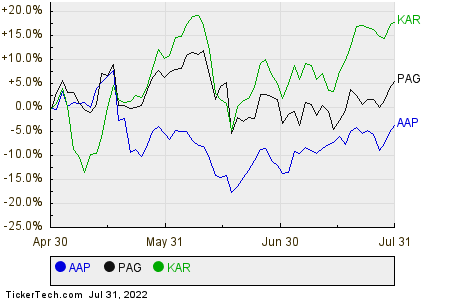 AAP,PAG,KAR Relative Performance Chart
