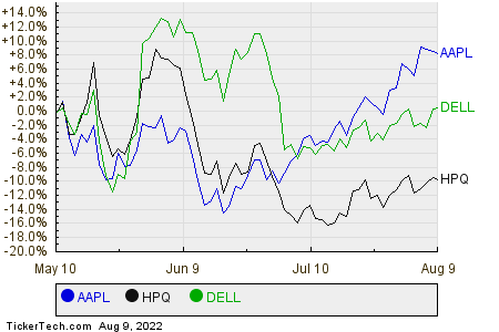 AAPL,HPQ,DELL Relative Performance Chart
