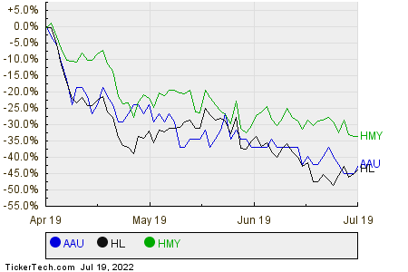 AAU,HL,HMY Relative Performance Chart