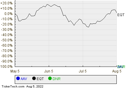 AAV,EQT,DNR Relative Performance Chart