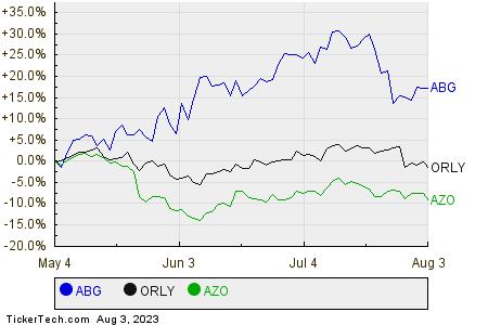ABG,ORLY,AZO Relative Performance Chart