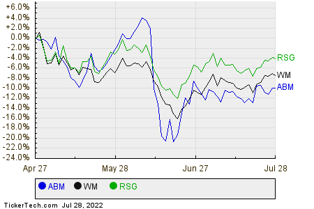 ABM,WM,RSG Relative Performance Chart