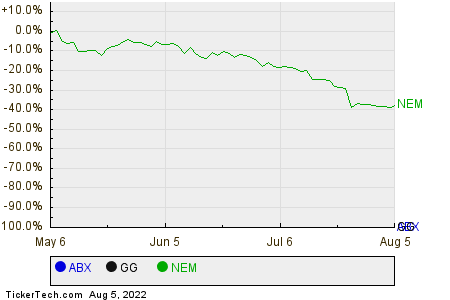 ABX,GG,NEM Relative Performance Chart