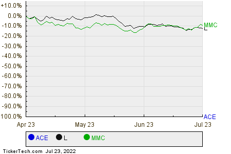 ACE,L,MMC Relative Performance Chart