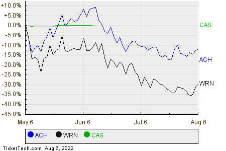 ACH,WRN,CAS Relative Performance Chart