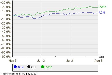 ACM,CBI,PWR Relative Performance Chart