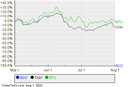 ACO,CNX,BTU Relative Performance Chart