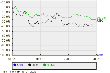 ACO,UEC,CHNR Relative Performance Chart