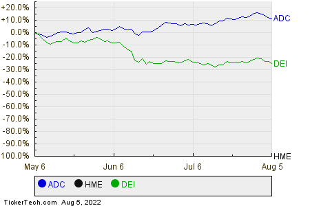 ADC,HME,DEI Relative Performance Chart