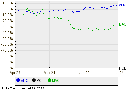 ADC,PCL,MAC Relative Performance Chart