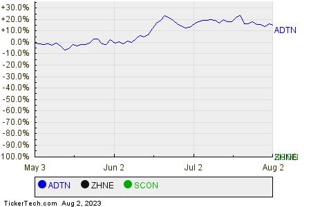 ADTN,ZHNE,SCON Relative Performance Chart