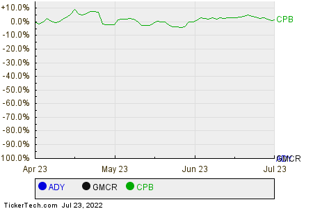 ADY,GMCR,CPB Relative Performance Chart