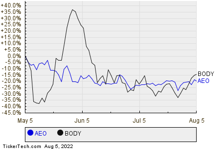 AEO,BODY Relative Performance Chart