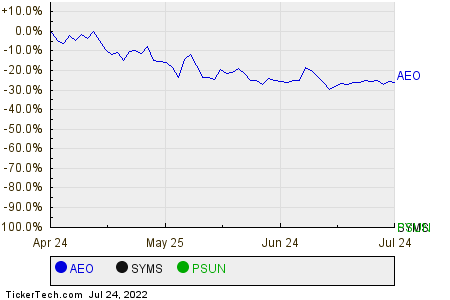 AEO,SYMS,PSUN Relative Performance Chart