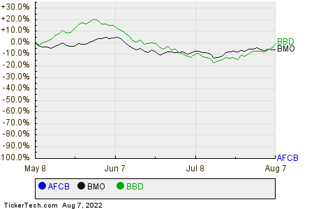 AFCB,BMO,BBD Relative Performance Chart