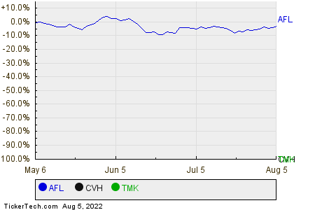 AFL,CVH,TMK Relative Performance Chart