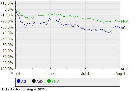 AG,ABX,FNV Relative Performance Chart