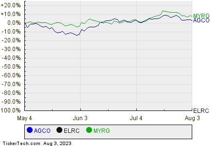 AGCO,ELRC,MYRG Relative Performance Chart