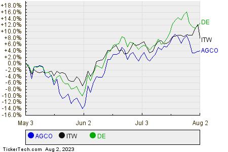AGCO,ITW,DE Relative Performance Chart
