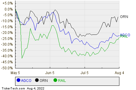AGCO,ORN,RAIL Relative Performance Chart