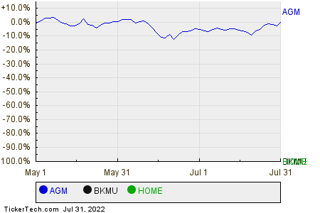 AGM,BKMU,HOME Relative Performance Chart
