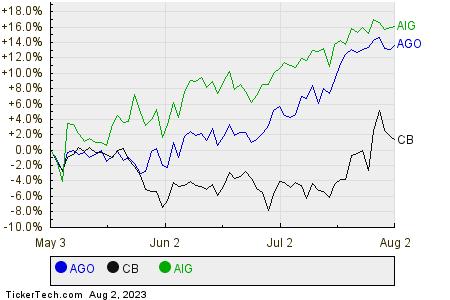 AGO,CB,AIG Relative Performance Chart