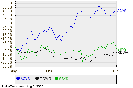 AGYS,RDWR,SSYS Relative Performance Chart