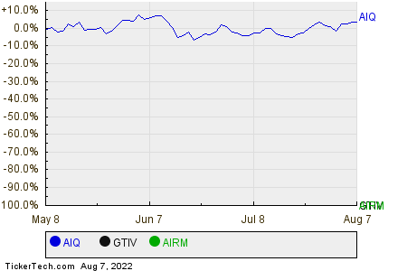AIQ,GTIV,AIRM Relative Performance Chart