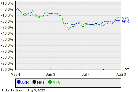 AKR,HPT,MFA Relative Performance Chart