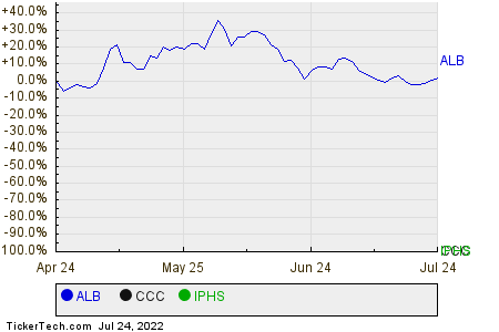 ALB,CCC,IPHS Relative Performance Chart