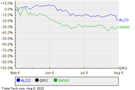 ALCO,GRO,SANW Relative Performance Chart