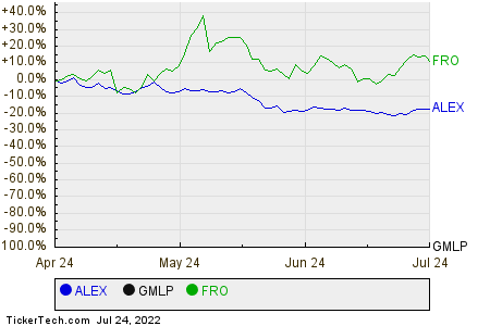 ALEX,GMLP,FRO Relative Performance Chart