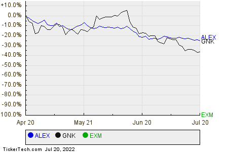 ALEX,GNK,EXM Relative Performance Chart