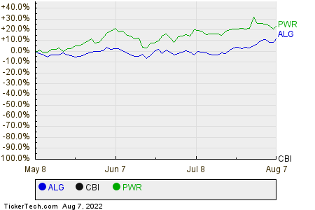 ALG,CBI,PWR Relative Performance Chart