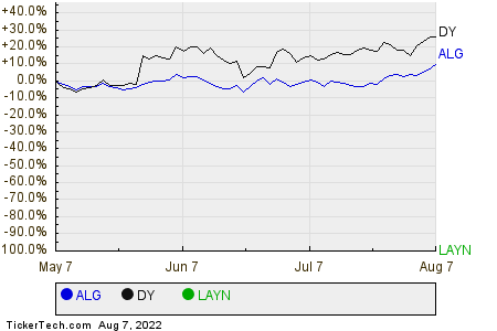 ALG,DY,LAYN Relative Performance Chart