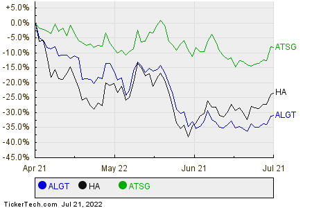 ALGT,HA,ATSG Relative Performance Chart