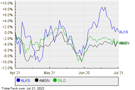 ALKS,AMGN,GILD Relative Performance Chart